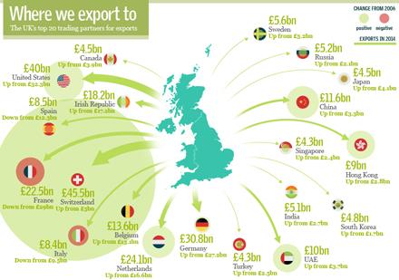 UK exports 2014
