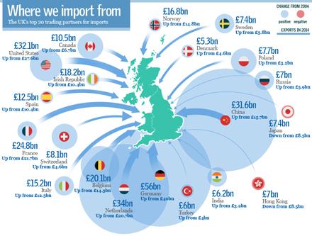 UK imports 2014
